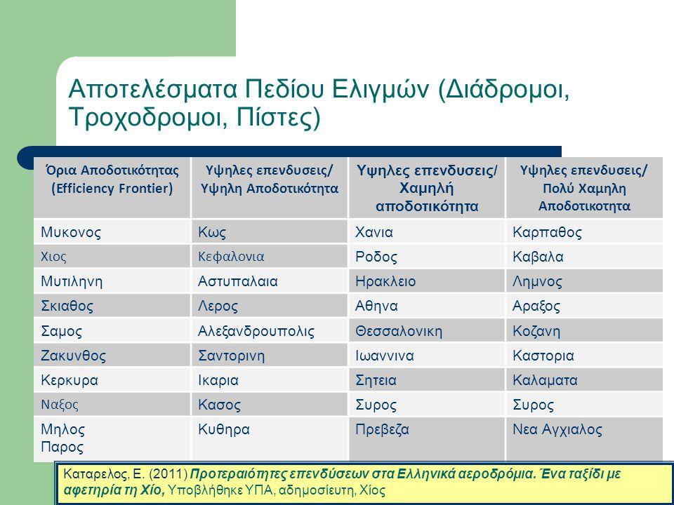 Αποτελέσματα Πεδίου Ελιγμών (Διάδρομοι, Τροχοδρομοι, Πίστες)