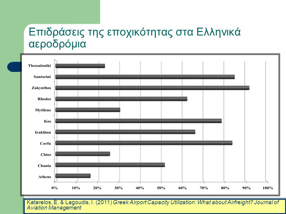 Επιδράσεις της εποχικότητας στα Ελληνικά αεροδρόμια