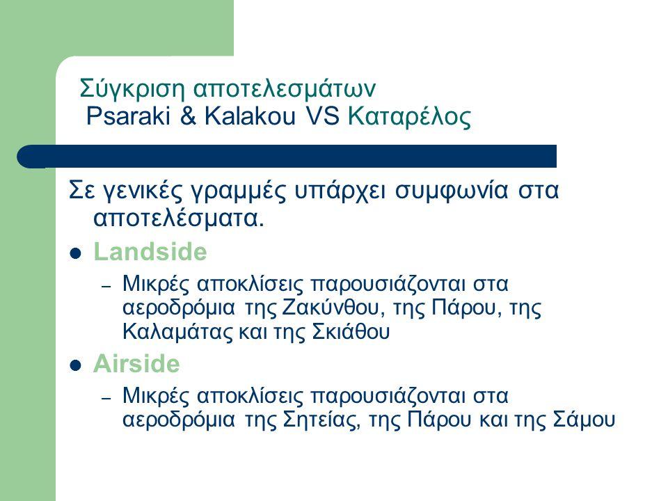 Σύγκριση αποτελεσμάτων Psaraki & Kalakou VS Καταρέλος
