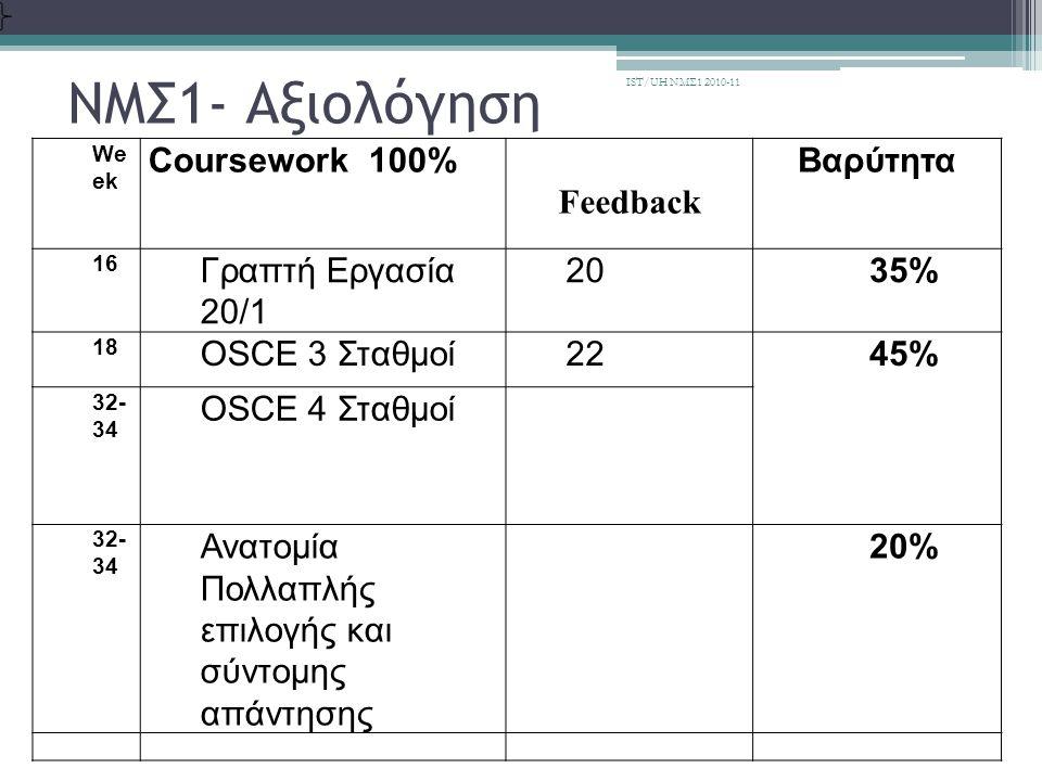 ΝΜΣ1- Αξιολόγηση Coursework 100% Feedback Βαρύτητα Γραπτή Εργασία 20/1