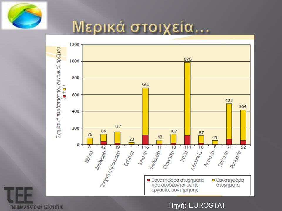 Μερικά στοιχεία… Πηγή: EUROSTAT