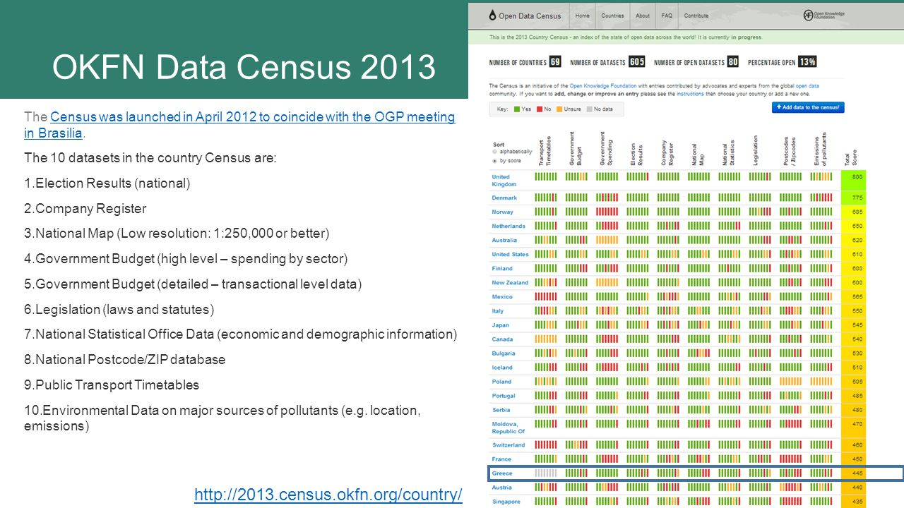 OKFN Data Census 2013 http://2013.census.okfn.org/country/