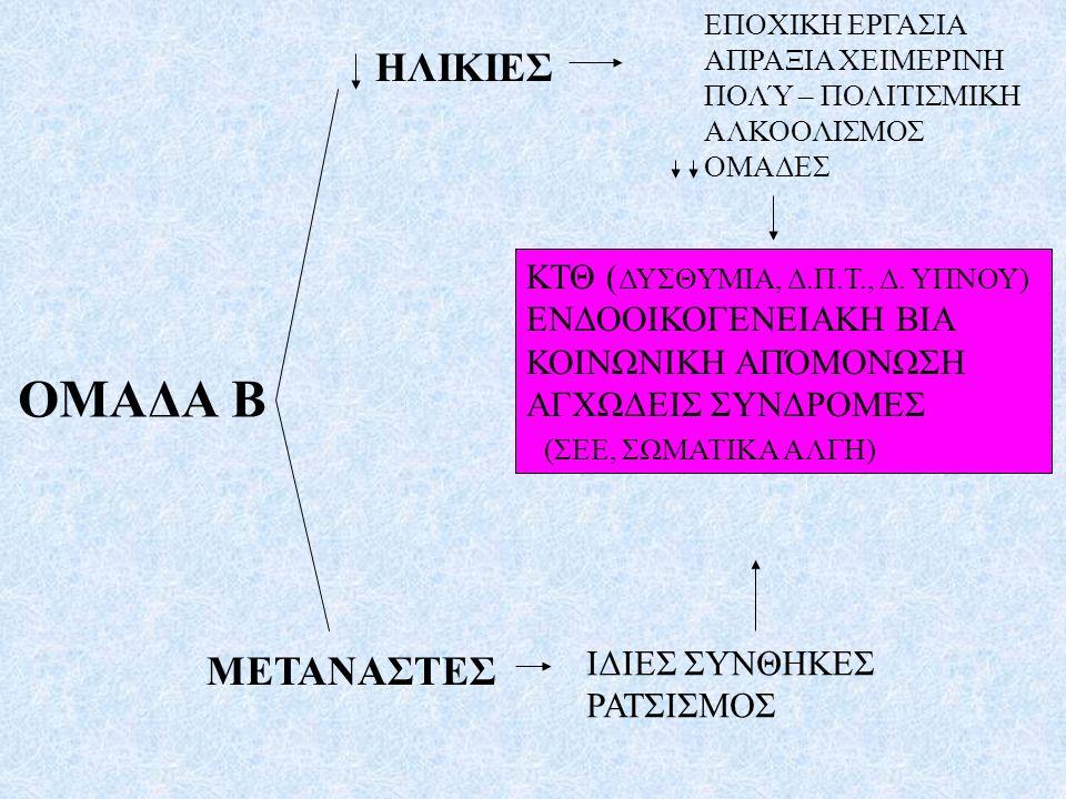 ΟΜΑΔΑ Β ΗΛΙΚΙΕΣ ΜΕΤΑΝΑΣΤΕΣ ΚΤΘ (ΔΥΣΘΥΜΙΑ, Δ.Π.Τ., Δ. ΥΠΝΟΥ)