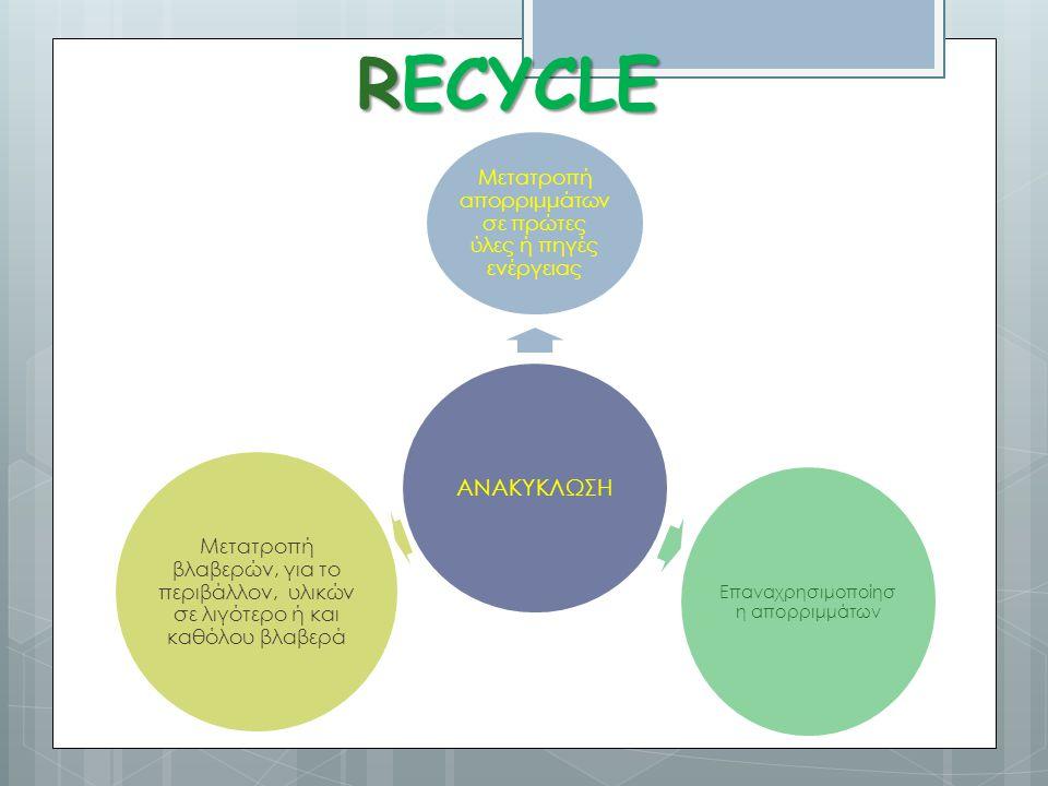 RECYCLE Επαναχρησιμοποίηση απορριμμάτων ΑΝΑΚΥΚΛΩΣΗ