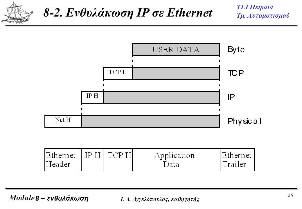 8-2. Ενθυλάκωση IP σε Ethernet