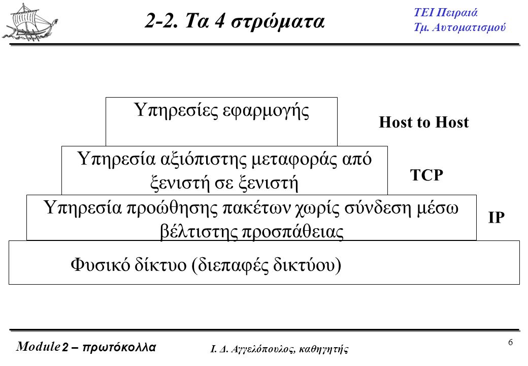2-2. Τα 4 στρώματα Υπηρεσίες εφαρμογής