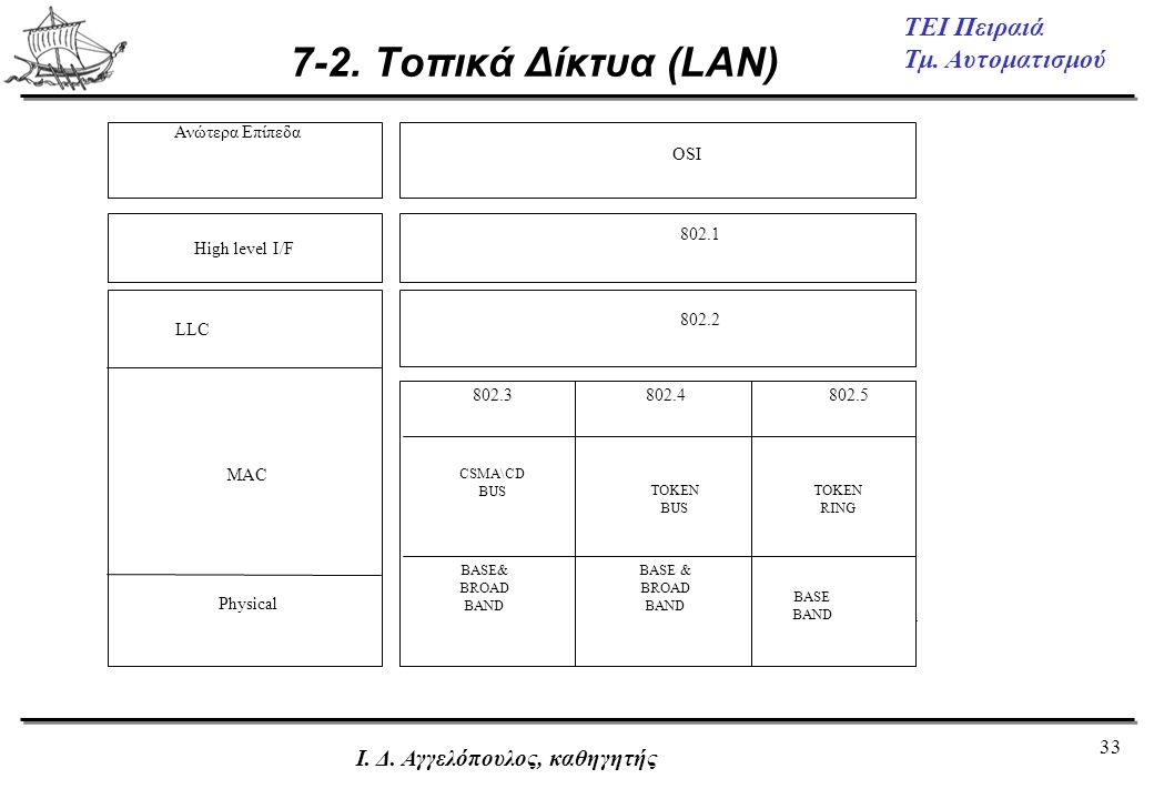 7-2. Τοπικά Δίκτυα (LAN) Ι. Δ. Αγγελόπουλος, καθηγητής High level I/F
