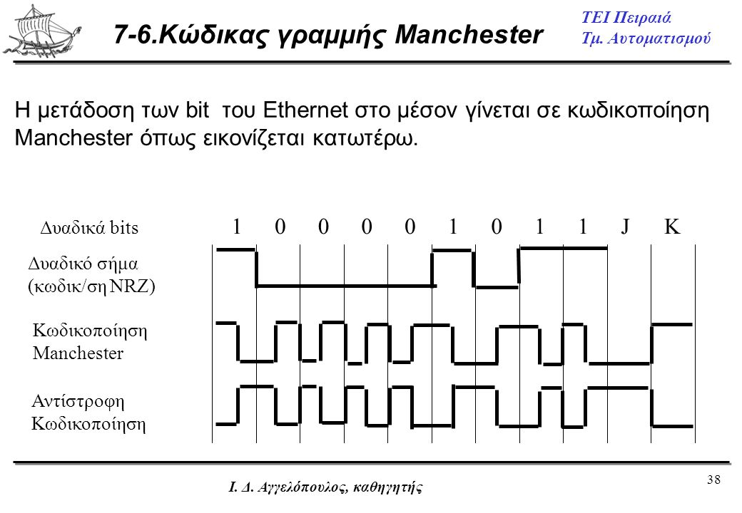 7-6.Κώδικας γραμμής Manchester