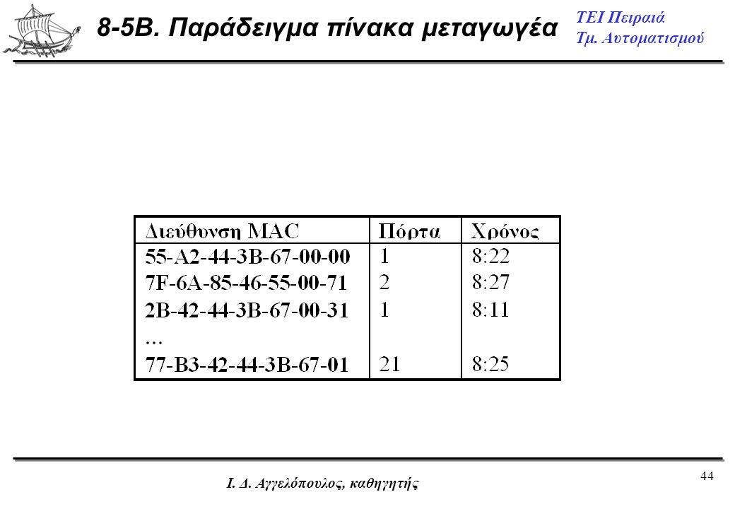 8-5B. Παράδειγμα πίνακα μεταγωγέα