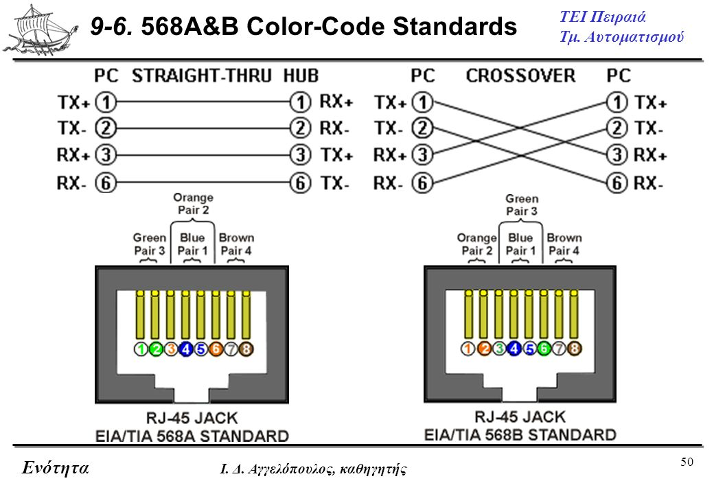 9-6. 568A&B Color-Code Standards