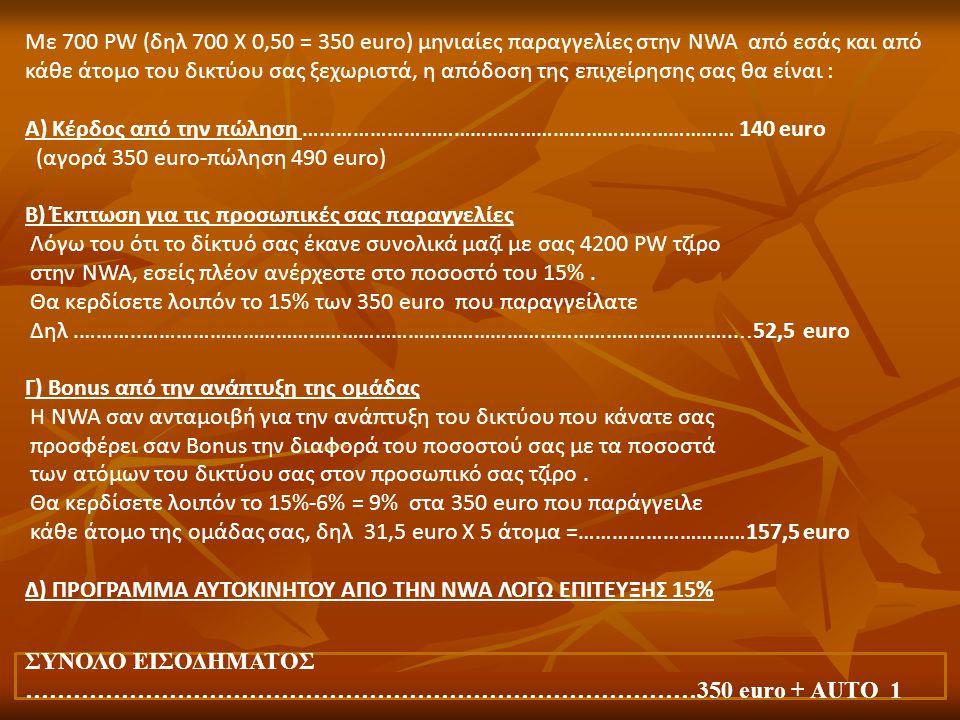 Με 700 PW (δηλ 700 Χ 0,50 = 350 euro) μηνιαίες παραγγελίες στην NWA από εσάς και από κάθε άτομο του δικτύου σας ξεχωριστά, η απόδοση της επιχείρησης σας θα είναι :