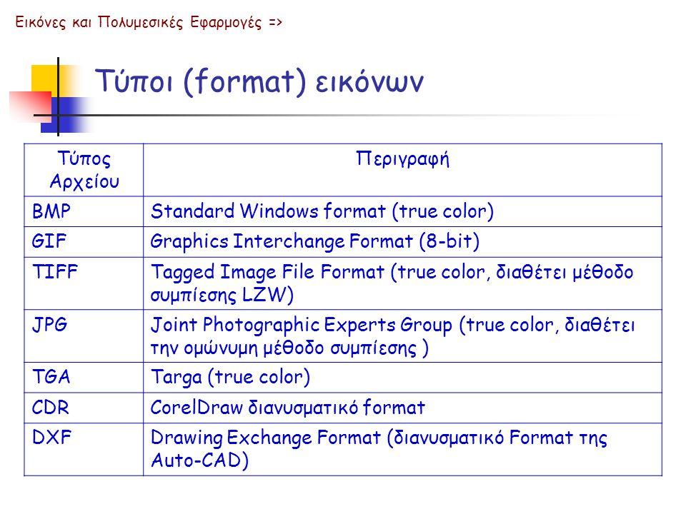 Τύποι (format) εικόνων