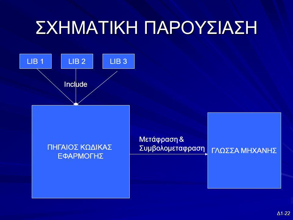 ΣΧΗΜΑΤΙΚΗ ΠΑΡΟΥΣΙΑΣΗ LIB 1 LIB 2 LIB 3 Include ΠΗΓΑΙΟΣ ΚΩΔΙΚΑΣ