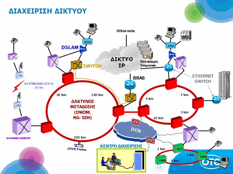 ΑΣΥΡΜΑΤΙΚΗ ΖΕΥΞΗ (Ρ/Η) ΔΑΚΤΥΛΙΟΣ ΜΕΤΑΔΟΣΗΣ (DWDM, NG- SDH)