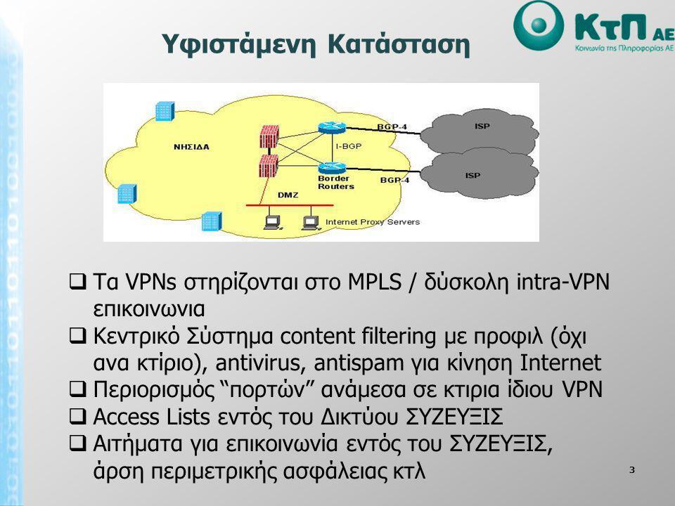 Υφιστάμενη Κατάσταση Tα VPNs στηρίζονται στο MPLS / δύσκολη intra-VPN επικοινωνια.