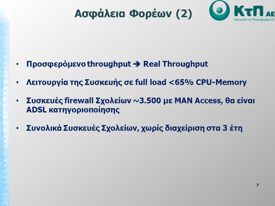 Ασφάλεια Φορέων (2) Προσφερόμενο throughput  Real Throughput