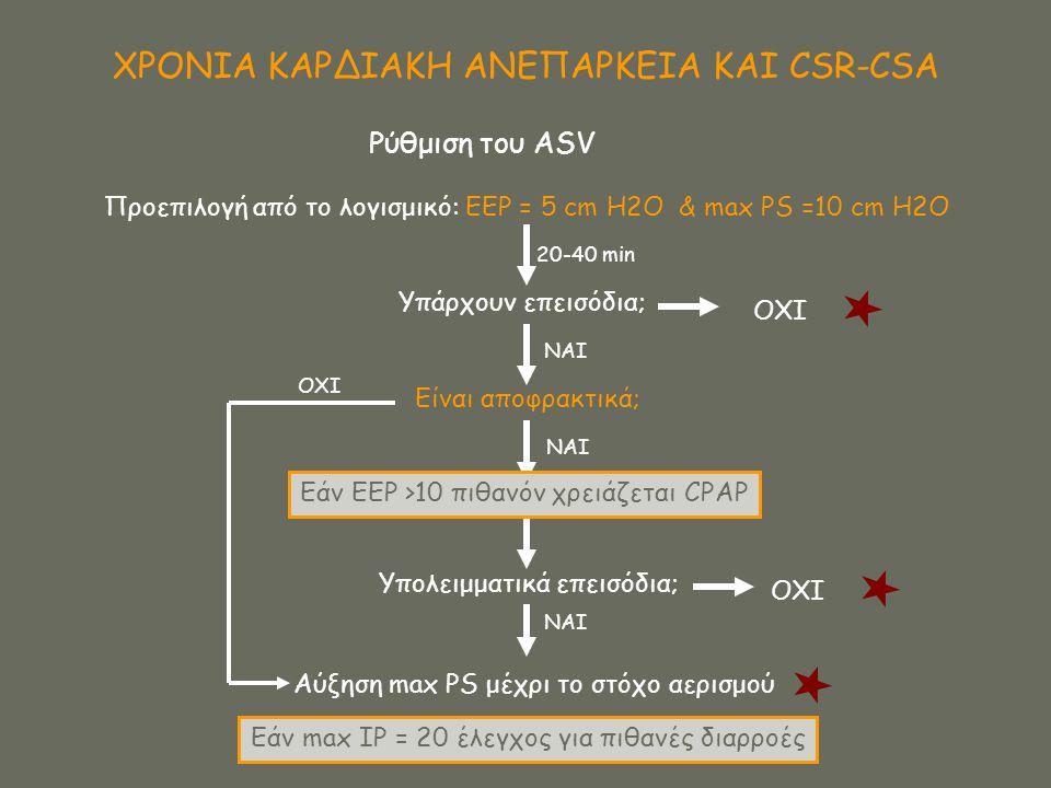ΧΡΟΝΙΑ ΚΑΡΔΙΑΚΗ ΑΝΕΠΑΡΚΕΙΑ ΚΑΙ CSR-CSA