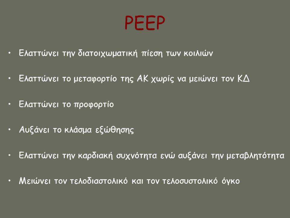 PEEP Ελαττώνει την διατοιχωματική πίεση των κοιλιών