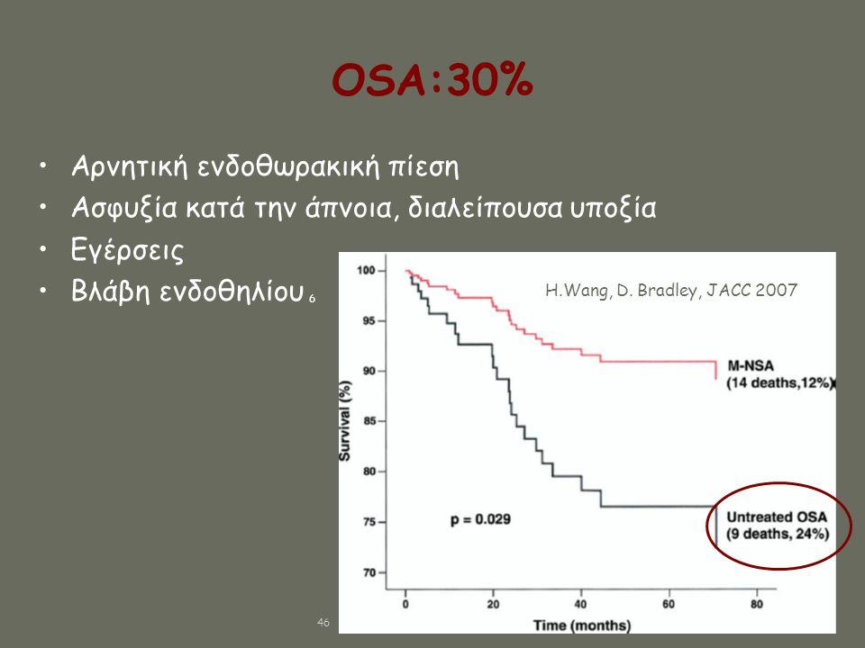 OSA:30% Αρνητική ενδοθωρακική πίεση