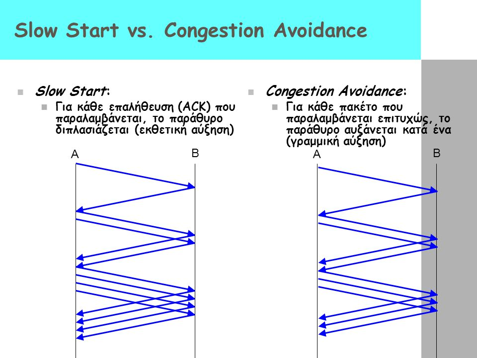 Slow Start vs. Congestion Avoidance