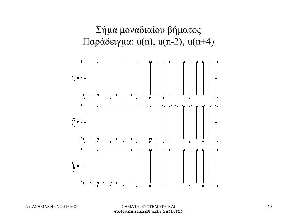 Σήμα μοναδιαίου βήματος Παράδειγμα: u(n), u(n-2), u(n+4)
