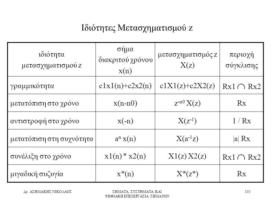 Ιδιότητες Μετασχηματισμού z