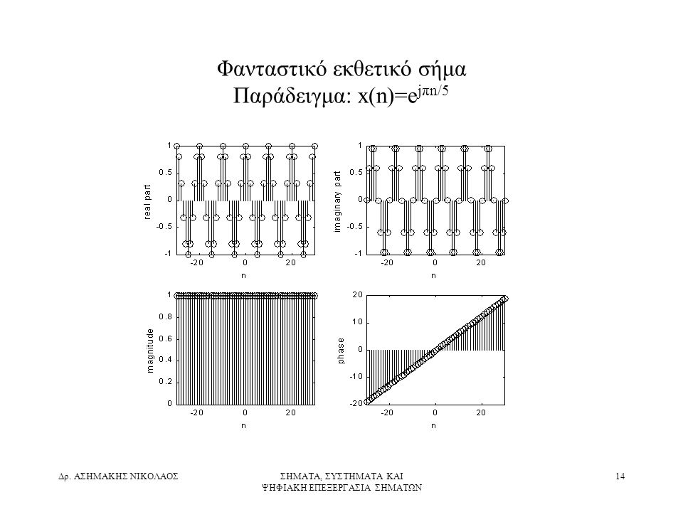 Φανταστικό εκθετικό σήμα Παράδειγμα: x(n)=ejπn/5