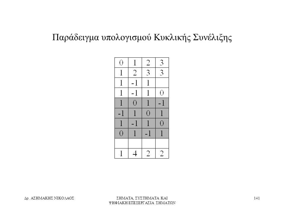 Παράδειγμα υπολογισμού Κυκλικής Συνέλιξης