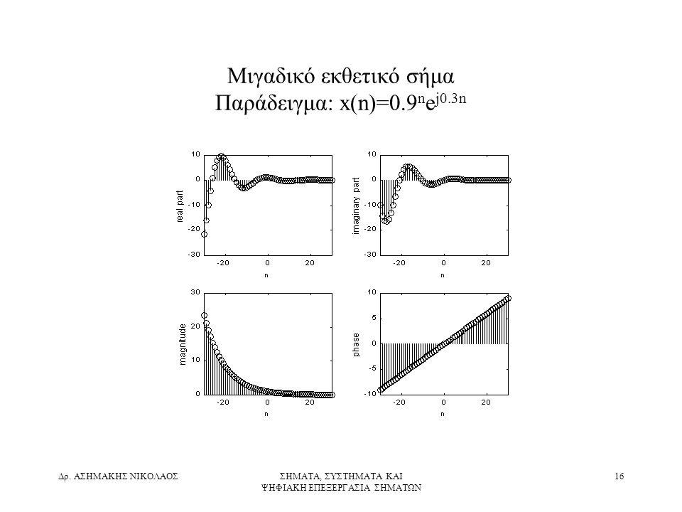 Μιγαδικό εκθετικό σήμα Παράδειγμα: x(n)=0.9nej0.3n