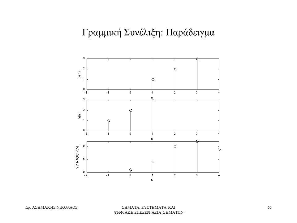 Γραμμική Συνέλιξη: Παράδειγμα