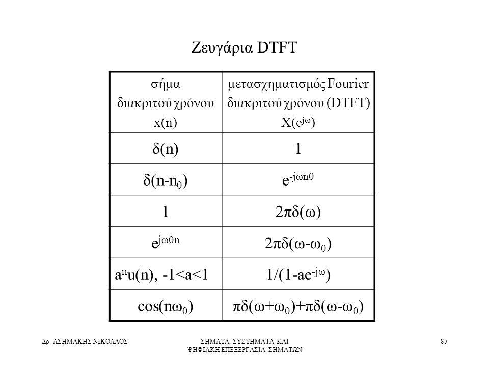 Ζευγάρια DTFT δ(n) 1 δ(n-n0) e-jωn0 2πδ(ω) ejω0n 2πδ(ω-ω0)