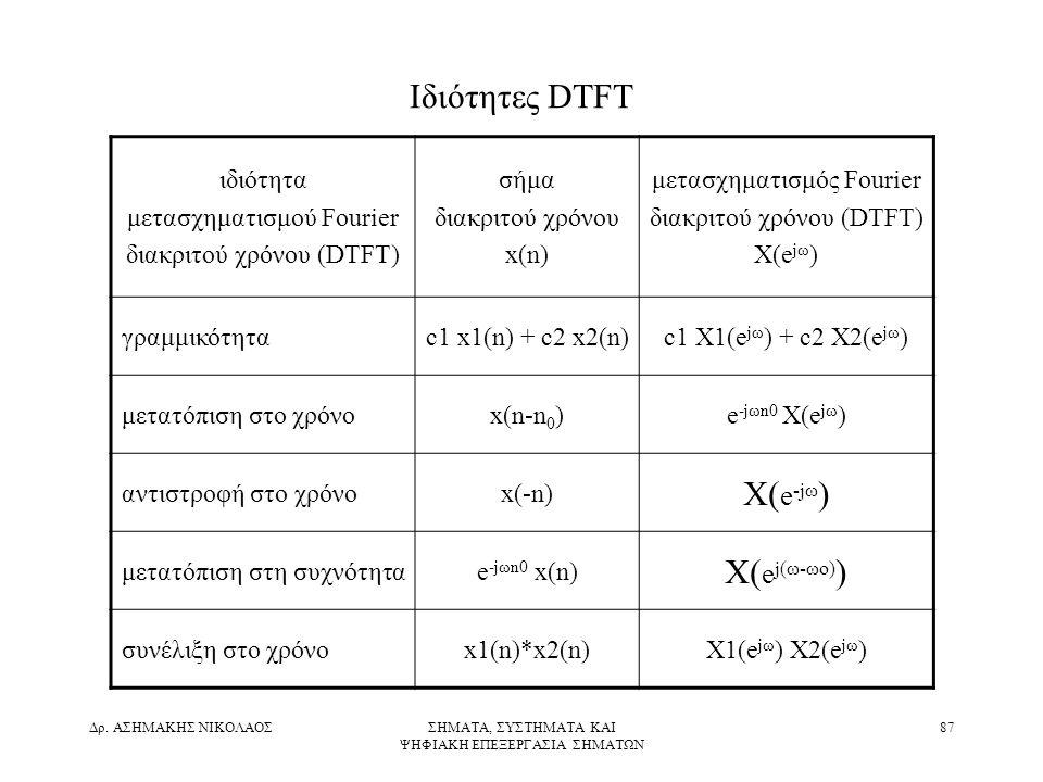 Ιδιότητες DTFT X(e-jω) X(ej(ω-ωo)) ιδιότητα μετασχηματισμού Fourier
