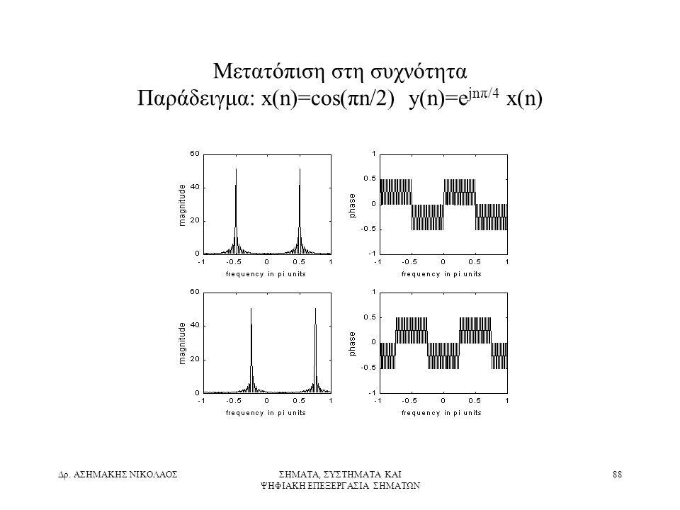Μετατόπιση στη συχνότητα Παράδειγμα: x(n)=cos(πn/2) y(n)=ejnπ/4 x(n)