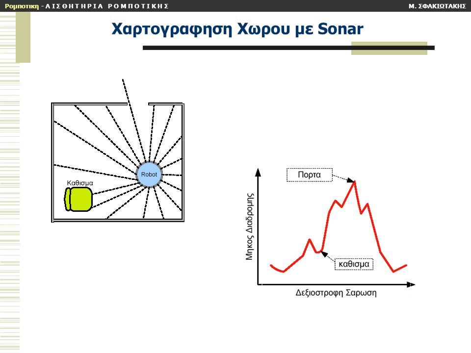 Xαρτογραφηση Xωρου με Sonar