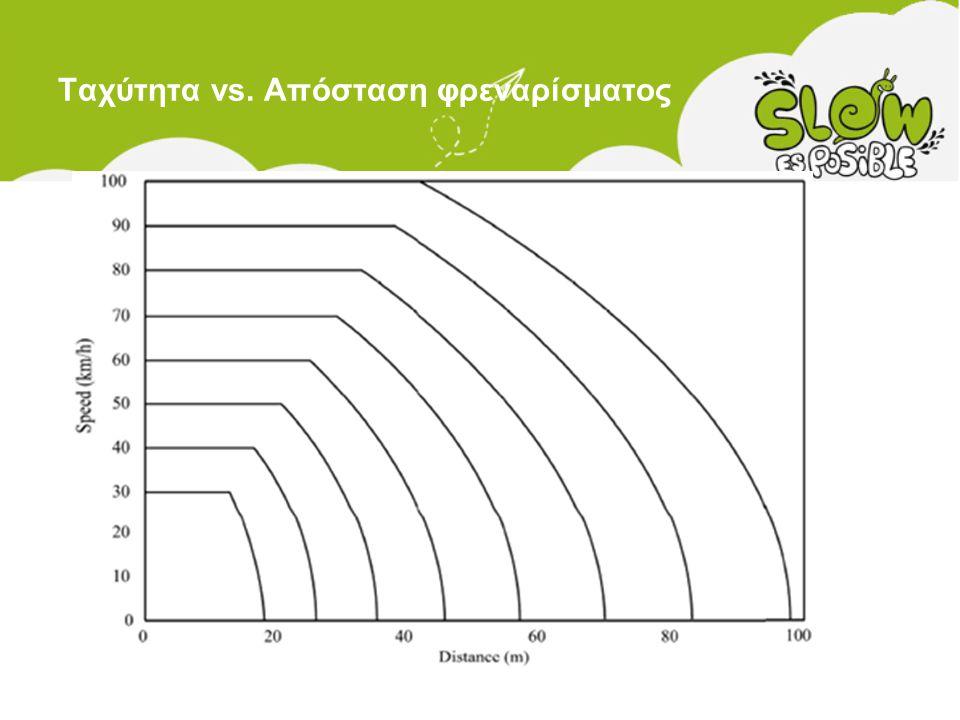 Ταχύτητα vs. Απόσταση φρεναρίσματος