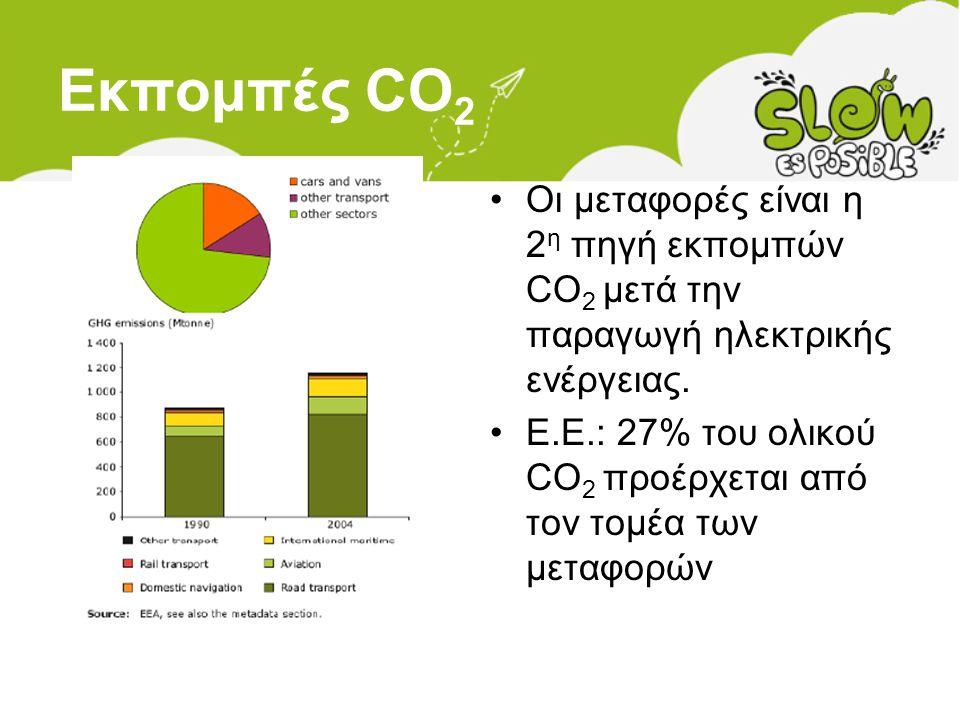 Εκπομπές CO2 Οι μεταφορές είναι η 2η πηγή εκπομπών CO2 μετά την παραγωγή ηλεκτρικής ενέργειας.