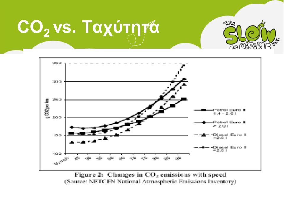 CO2 vs. Ταχύτητα