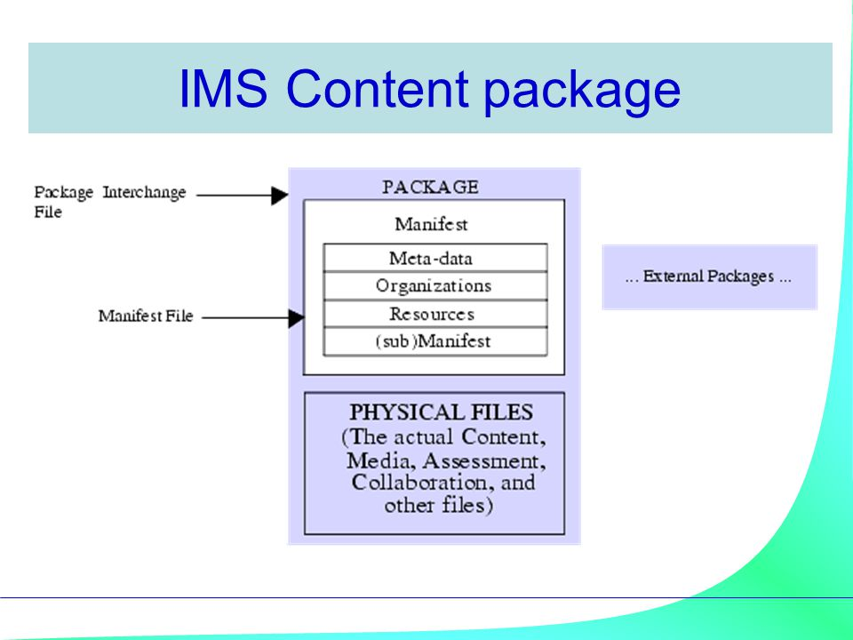 IMS Content package