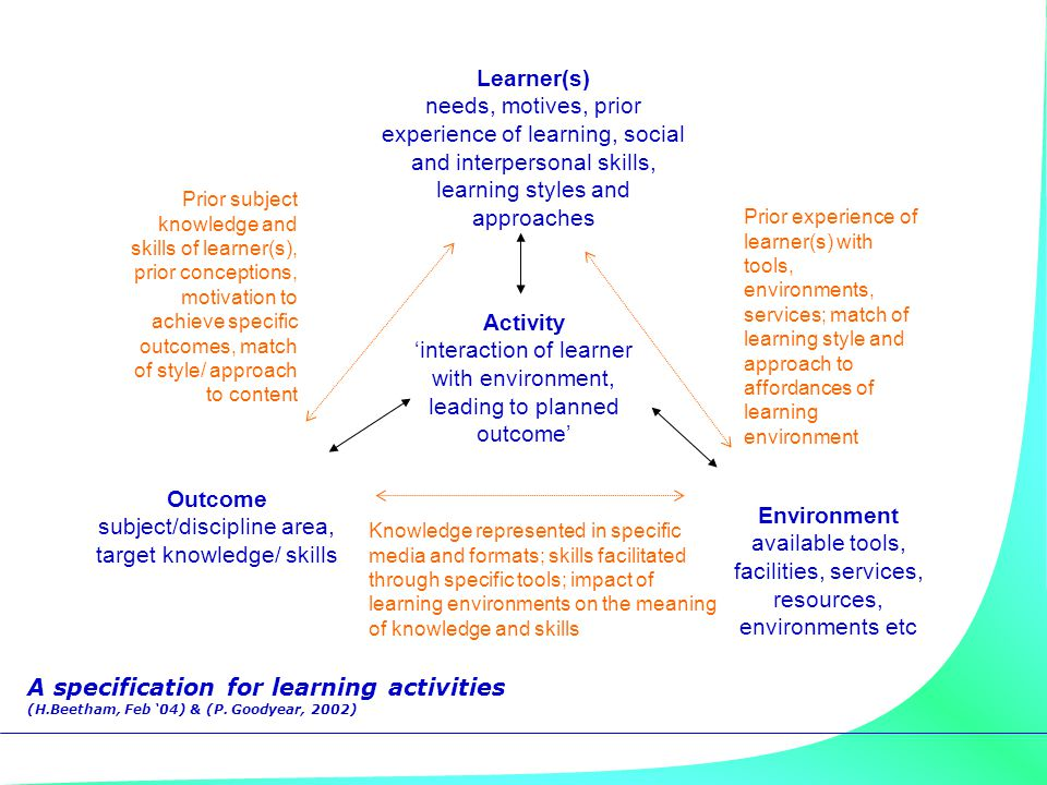Outcome subject/discipline area, target knowledge/ skills Activity