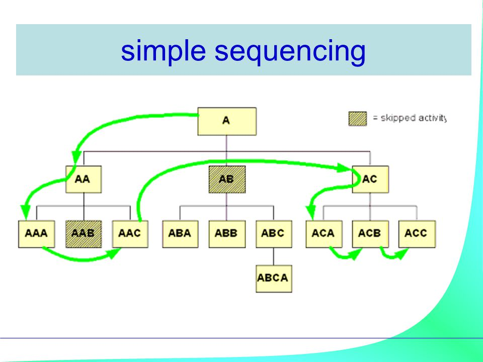 simple sequencing