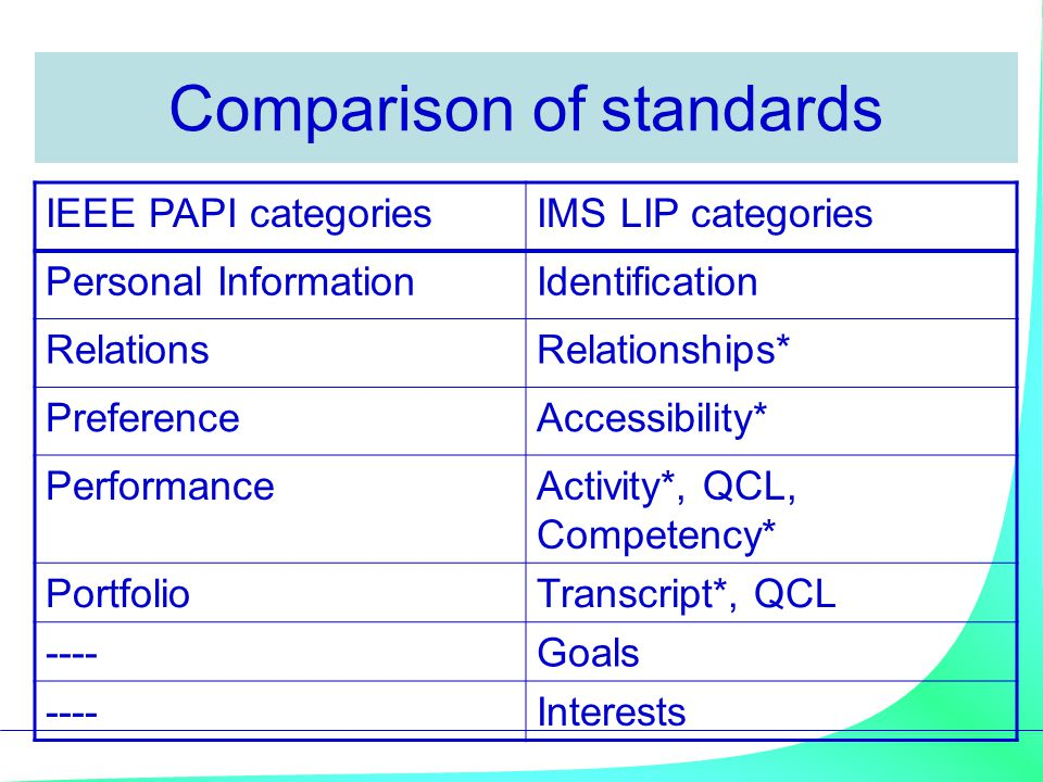 Comparison of standards