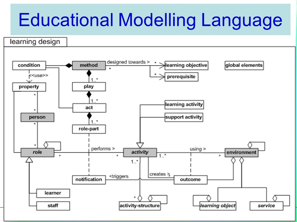 Educational Modelling Language