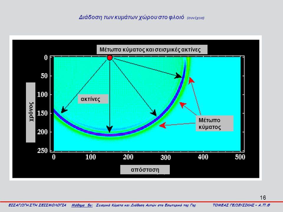 Διάδοση των κυμάτων χώρου στο φλοιό (συνέχεια)