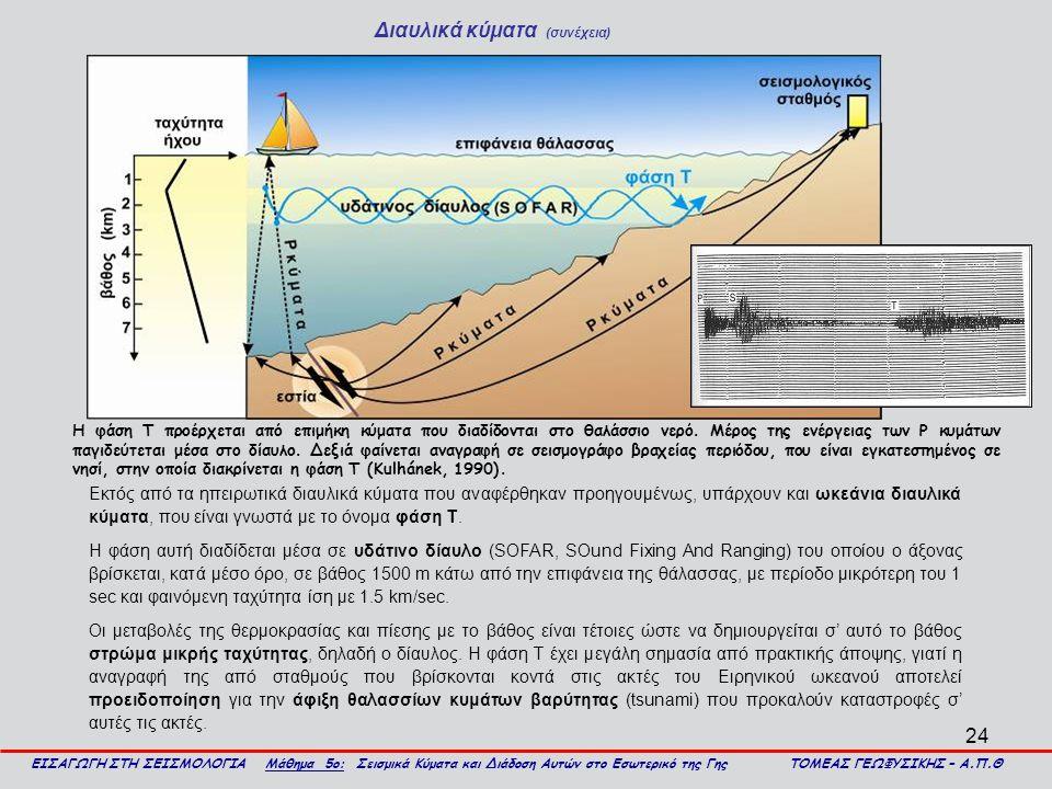 Διαυλικά κύματα (συνέχεια)