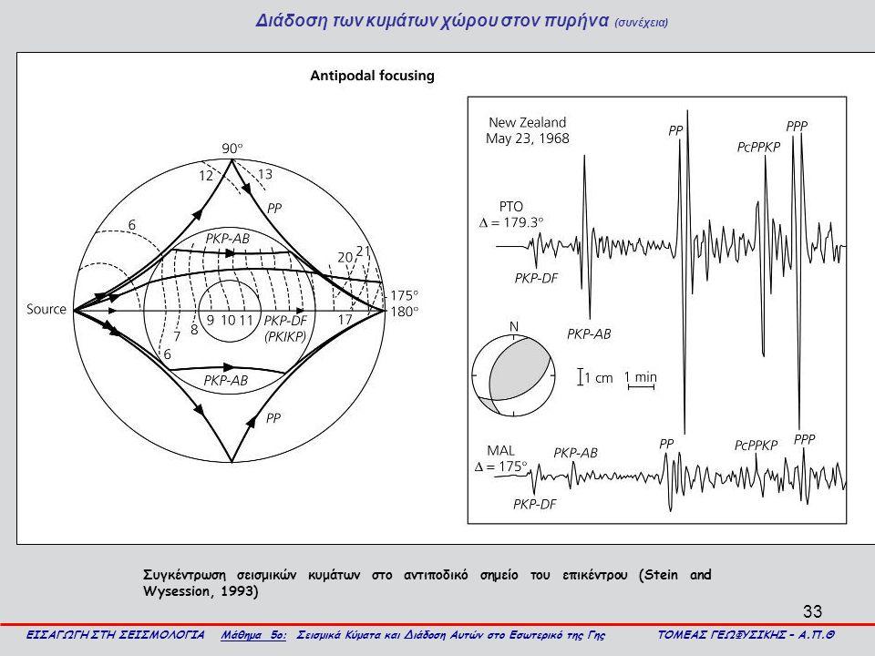 Διάδοση των κυμάτων χώρου στον πυρήνα (συνέχεια)