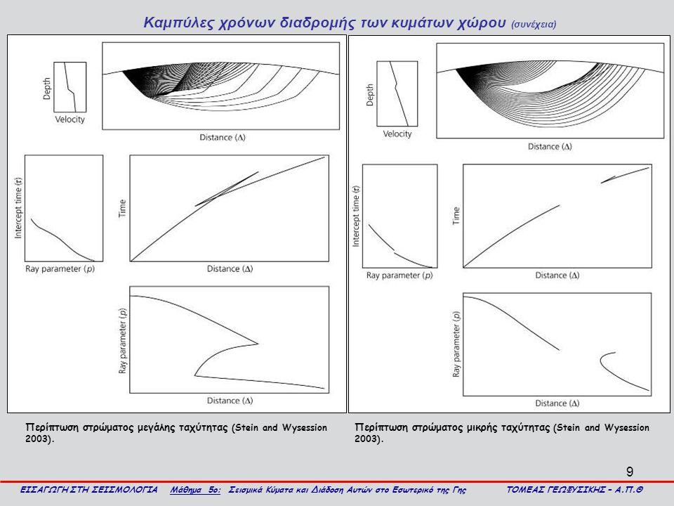 Καμπύλες χρόνων διαδρομής των κυμάτων χώρου (συνέχεια)