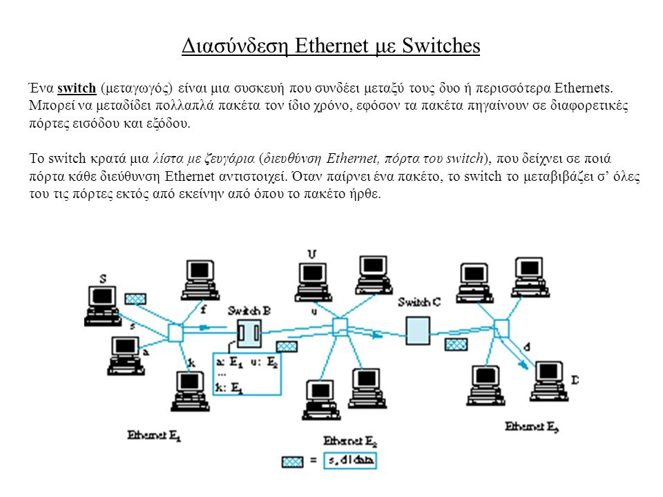 Διασύνδεση Ethernet με Switches