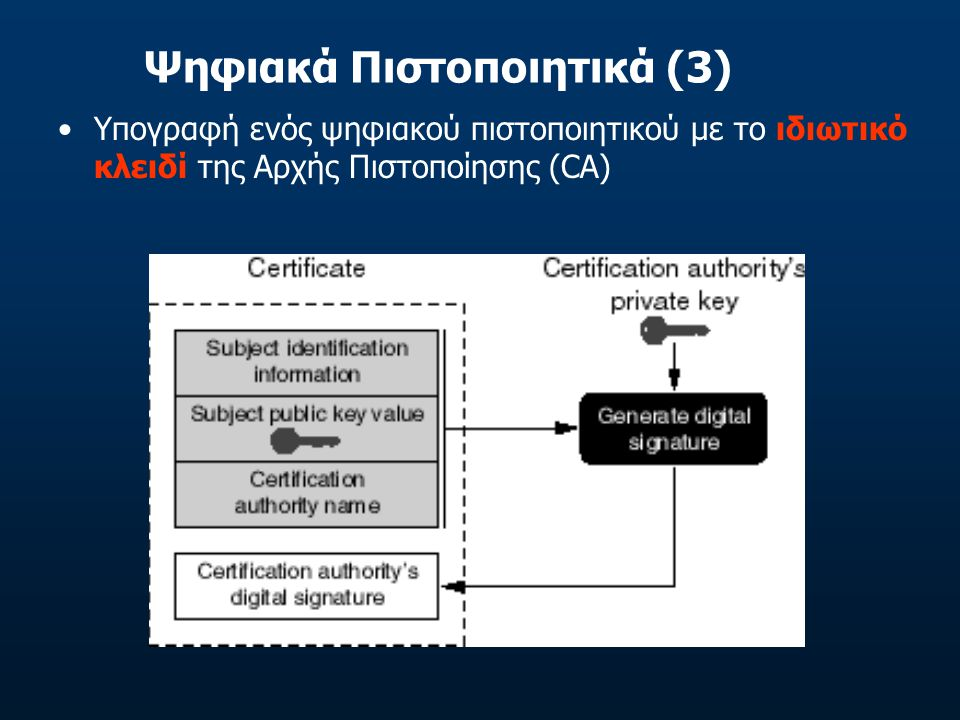 Ψηφιακά Πιστοποιητικά (3)