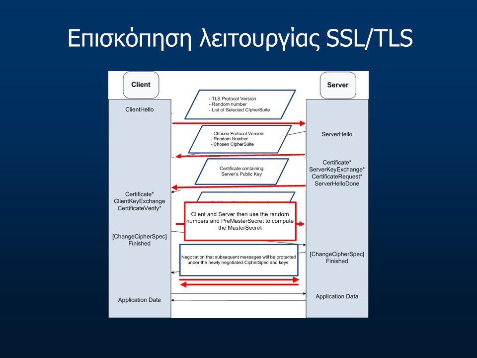 Επισκόπηση λειτουργίας SSL/TLS