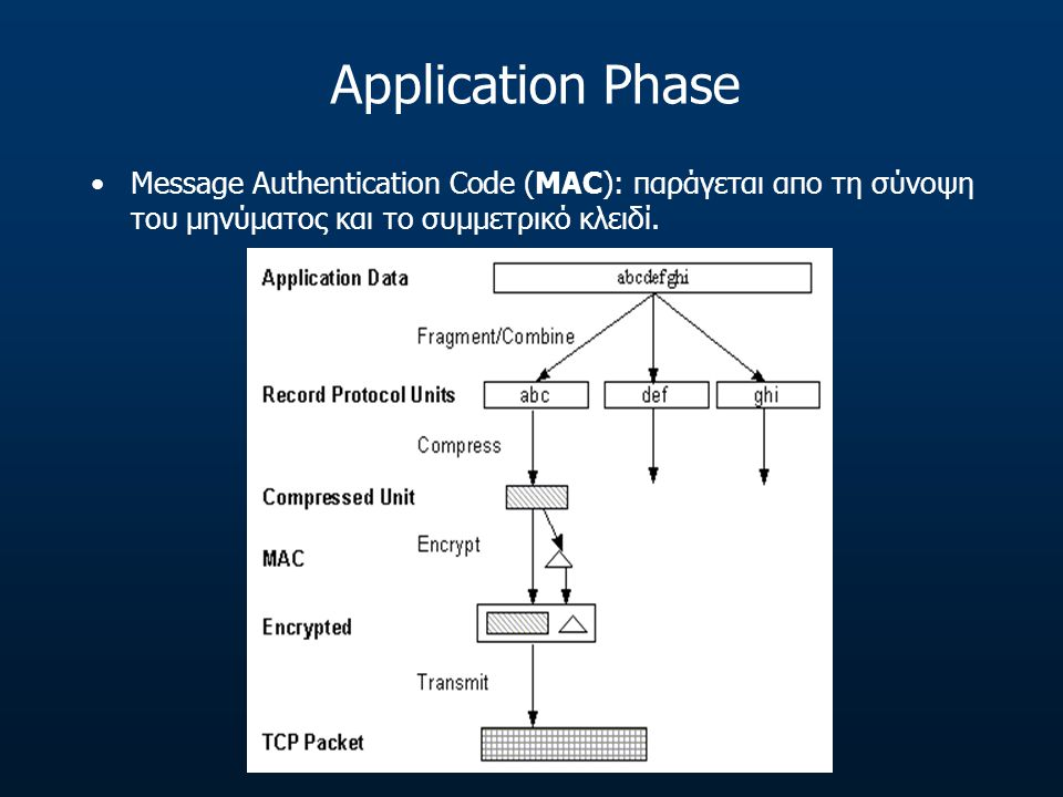 Application Phase Message Authentication Code (MAC): παράγεται απο τη σύνοψη του μηνύματος και το συμμετρικό κλειδί.